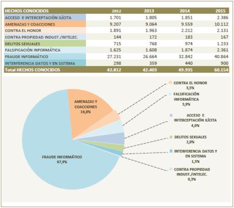 (Fuente de datos: Sistema Estadístico de Criminalidad)
